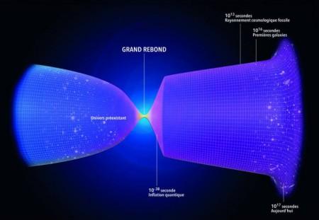 """Illustration du """"big bounce"""" de la gravité quantique à boucles."""