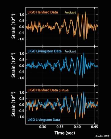 Crédit : LIGO
