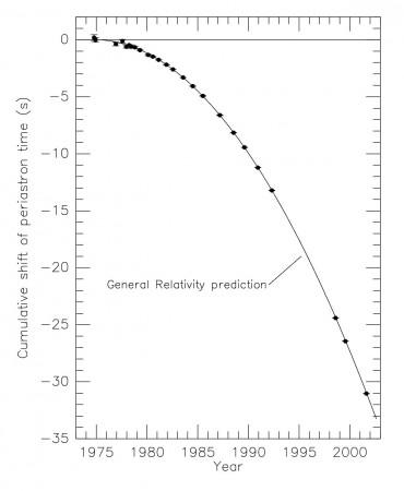 Mesure (points), indépendantes de la récente détection par LIGO, de l'évolution de la période et comparaison (trait plein) avec la prédiction due à l'émission d'ondes gravitationnelles, pour un système binaire.