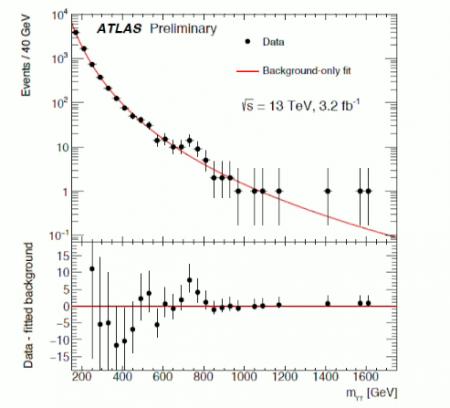Excès de paire de photons observé à 750 GeV par le détecteur ATLAS
