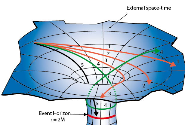 an analysis of black holes in general relativity General relativity and quantum gravity  one is the observation and analysis of gravitational  black holes are objects having such large gravitational fields.