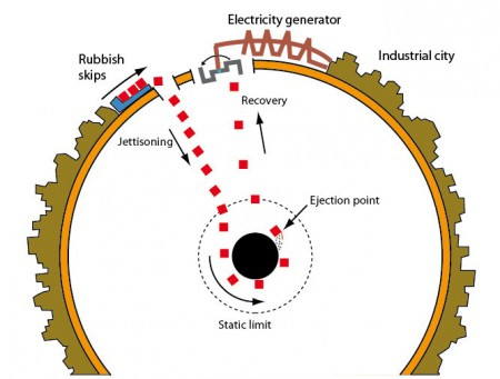 Industrial extraction of energy from a black hole