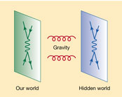 """In models of brane worlds, the usual 4D spacetime is a """"brane"""" moving within a higher-dimensional universe - the bulk. Only gravitational waves can propagate in the additional dimensions."""