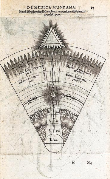 "The Material and Spiritual Composition of the Universe According to Fludd. In this diagram by Robert Fludd the universe is divided into two levels: the plenum, containing the four elements and the creatures which inhabit them, below and the celestial world, kingdom of the gods, above. This distinction derives from Plato's Timaeus, in which he describes the physical world (the lower world of ""becoming"") as an imperfect copy of the ideal world (the upper world of ""being""). The opposite poles of this divided universe are materiality (the earth) at one extreme and spirituality (the throne of God, represented by a burning triangle symbolizing the Holy Trinity) at the other. A ""formal pyramid"" (Pyramis Formalis) with its base beneath the throne of God demonstrates how abstract harmony diminishes across the spheres, reaching zero at the earth's surface. Conversely, a ""material pyramid"" with its base at the center of the earth reaches a point at the highest sphere. Between God and the earth the universe is absolutely symmetrical; the three ""hierarchies"" of angels balance the three elements above the earth (water, air and fire). The two levels of existence, spirituality and materiality, are in harmony: one increases as the other decreases, maintaining perfect equilibrium along a plane called the ""sphere of equality"", which passes through the sun's orbit - the sun supposedly comprising an intellectual dimension and a physical dimension in equal proportions. Robert Fludd, Utriusque Cosmi, Majoris Scilicet et Minoris, Metaphysica, Physica atque Technica Historia, Oppenheim, 1617-19, 4 volumes"