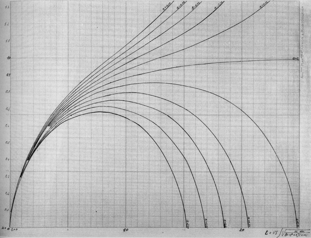 "The Birth of Space According to Lemaître. Having discovered, independently of Friedmann, that general relativity could apply to a non-static universe, Georges Lemaître developed two models which he believed could explain the ""birth of space"". First he calculated how the universe would have evolved if it were homogeneous and isotropic. In the Lemaitre archive at Louvain is a diary containing a draft of his 1927 article as well as two unpublished diagrams showing the time evolution of the ""cosmic scale factor"" (a measure of the size of the universe as a function of time) depending on the value of the cosmological constant for all possible universes with positive curvature. In 1931 he proposed a second model, based on the primeval atom, in which space and time were born simultaneously. It is a variation of this model on which modern big bang theory is based. The last data on the Cosmic Microwave Background (Spring 2000) seem to favor such a Lemaître model with a positive cosmological constant (i.e., an ever-expanding space, at an accelerating rate). Georges Lemaître, manuscripts, 1927, Louvain, University, Lemaître archive;"