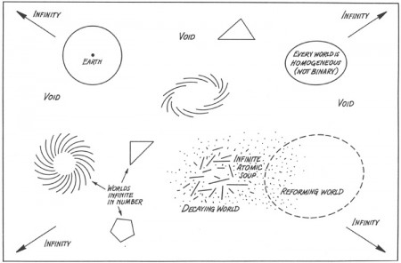 The cosmos according to Epicurus' atomist system.