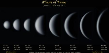 Venus-phases