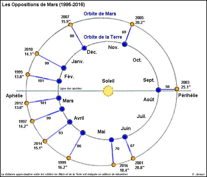distance terre mars en al