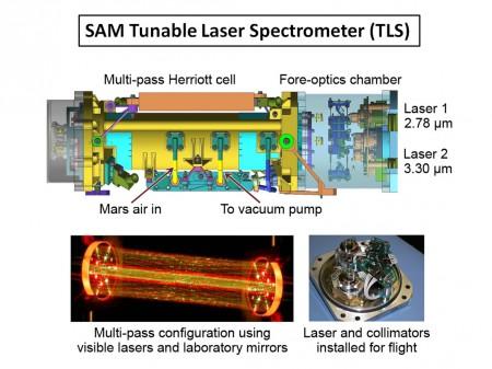 L'instrument français SAM de Curiosity, et son laser permettant de mieux détecter du méthane (ESA/Spaceflight)