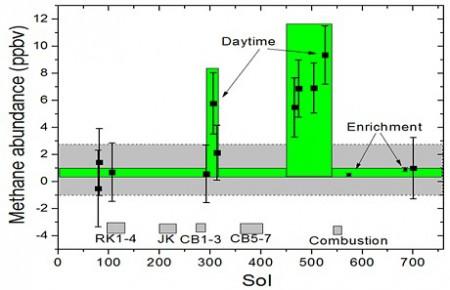 La douzaine de mesures de méthane effectuées par le SAM de Curiosity et ses quatre maxima groupées