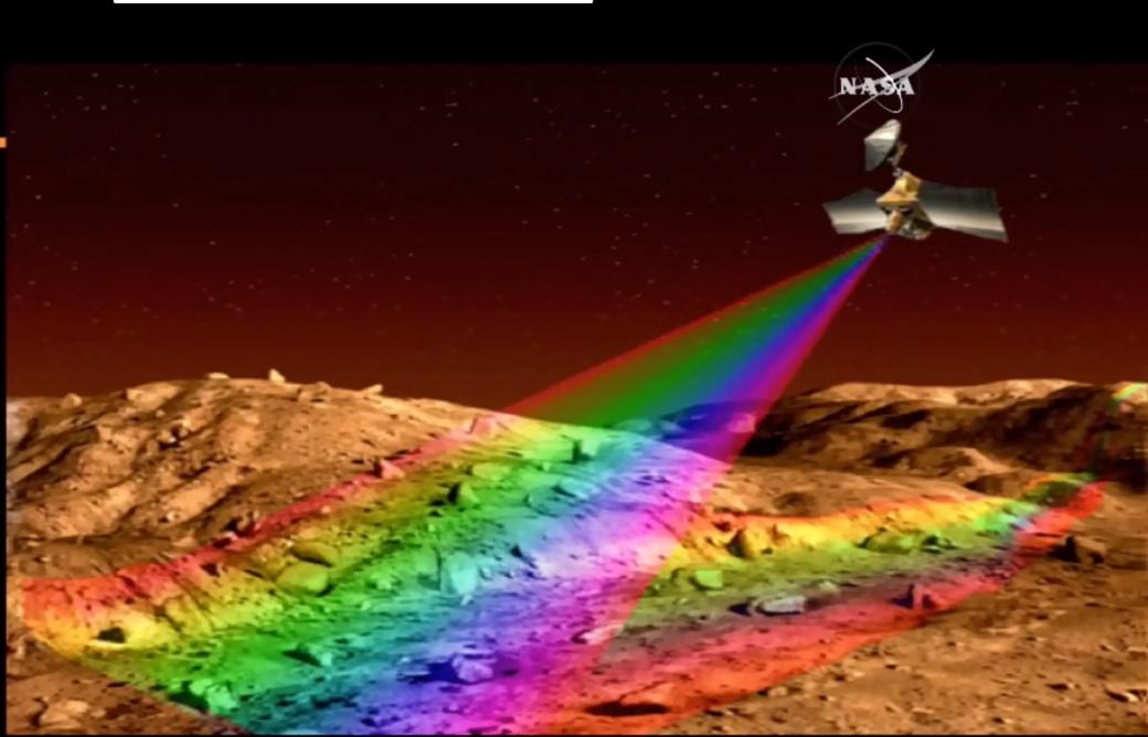 Schéma d'un balayage du terrain par le spectromètre infrarouge CRISM de la sonde MRO