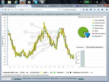 La production électrique et la quantité de CO2 générées sur El Hierro le 14/02/2016 à 11h30. Source : Réseau Electrique Espagnol.