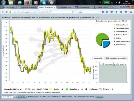 La demande électrique et les émissions de CO2 le 14/02/2016 à. Ile d'El Hierro. Source : Réseau Electrique Espagnol.
