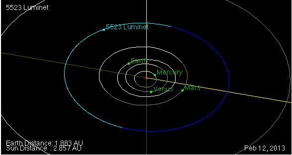 Orbite et Position de l'astéroïde 5523 Luminet en date du 2 février 2013