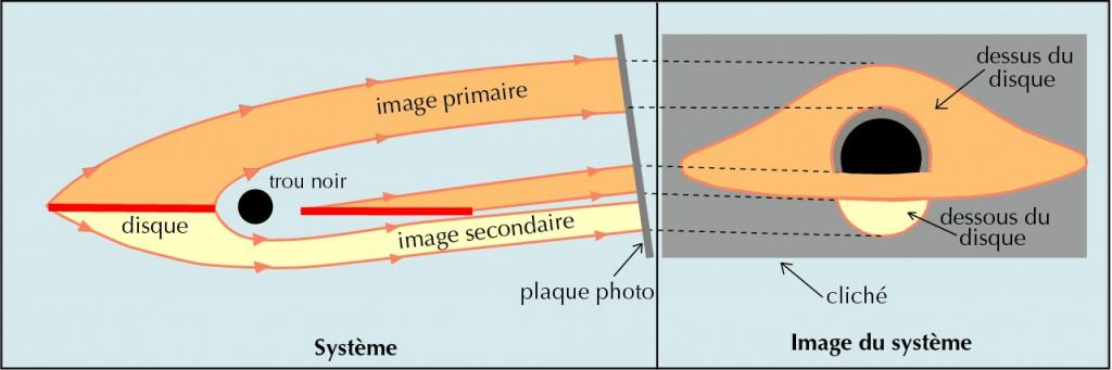 Distorsions optiques au voisinage d'un trou noir. Le trou noir est entouré d'un disque brillant dont on a représenté la tranche. On observe l'ensemble à grande distance, dans une direction de 10 degrés par rapport au plan du disque. Les rayons lumineux sont reçus sur une plaque photographique. À cause de la courbure de l'espace-temps au voisinage du trou noir, l'image du système est très différente des ellipses que l'on observerait si un astre ordinaire se trouvait à la place du trou noir. La lumière émise par le dessus du disque forme l'image directe et présente une distorsion notable qui permet d'en voir la totalité. Le dessous du disque est également visible sous forme d'une image indirecte, engendrée par des rayons lumineux fortement infléchis.