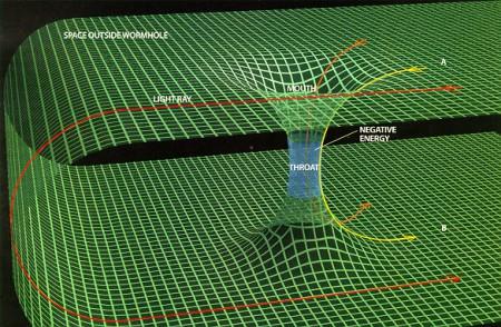 Vue schématique d'un trou de ver traversable car tapissé d'un champ d'énergie négative.