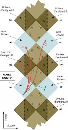 Diagramme de Penrose-Carter d'un trou noir de Kerr, montrant en rouge des trajectoires d'espace-temps permises qui survolent l'anneau singulier pour réémerger dans l'univers extérieur, ou bien passent à travers l'anneau pour déboucher dans un univers interne au trou noir.