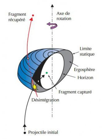 Selon un processus imaginé par Roger Penrose en 1969, quand un projectile se désintègre dans l'ergosphère L'ergosphère d'un trou noir en rotation et que l'un des fragments tombe dans le trou, l'autre fragment peut ressortir et être récupéré avec plus d'énergie que le projectile initial.
