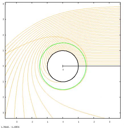 Le cercle vert représente la dernière orbite circulaire stable autour d'un trou noir. Quand le moment angulaire du trou noir tend vers sa valeur maximale, le cercle vert se rapproche arbitrairement près de l'horizon du trou noir (cercle noir), permettant ainsi des facteurs de dilatation temporelle énormes.