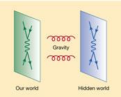 """Dans les modèles de cosmologie branaire, l'espace-temps 4D usuel est une """"brane"""" 3D évoluant au cours du temps au sein d'un espace-temps de dimension supérieure, la Matrice. Seules les interactions gravitationnelles se propagent dans les dimensions additionnelles."""