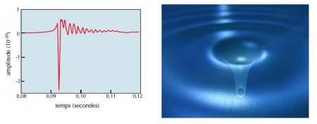 Signal gravitationnel lors de la formation d'un trou noir. À gauche, calcul de relativité générale donnant l'amplitude du signal en fonction du temps ; à droite, vue d'artiste.