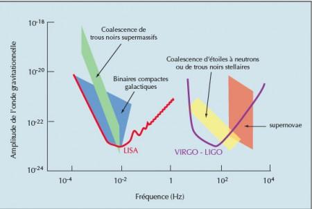 Les instruments au sol VIRGO et LIGO ne seront pas rendus obsolètes par l'interféromètre spatial LISA, car leurs domaines de fréquences et de sensibilité seront différents. VIRGO et LIGO détecteront les effondrements de supernovae en trous noirs, et les coalescences d'étoiles à neutrons et de trous noirs stellaires. LISA fonctionnera dans la gamme des sources X binaires situées dans notre galaxie, et celle des couples de trous noirs géants dans les galaxies lointaines.