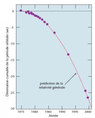 Depuis 1975, le doute sur l'existence des ondes gravitationnelles n'est plus permis. Le pulsar binaire PSR 1913+16 voit sa période orbitale diminuer de 3 minutes par orbite de 8 heures, suite à une perte d'énergie attribuable à l'émission d'ondes gravitationnelles. Les observations de la diminution de période accumulées sur 20 ans (points noirs) confirment les calculs théoriques issus de la relativité générale (courbe continue).