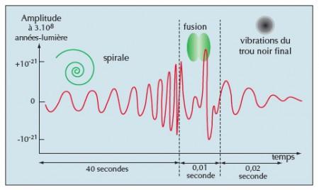 La coalescence de deux trous noirs de 10 masses solaires chacun engendre des ondes gravitationnelles caractéristiques des phases du mouvement ; d'abord, les trous noirs s'approchent l'un de l'autre en spirale, puis fusionnent ; le trou noir final évacue ses irrégularités sous forme de modes quasi normaux.