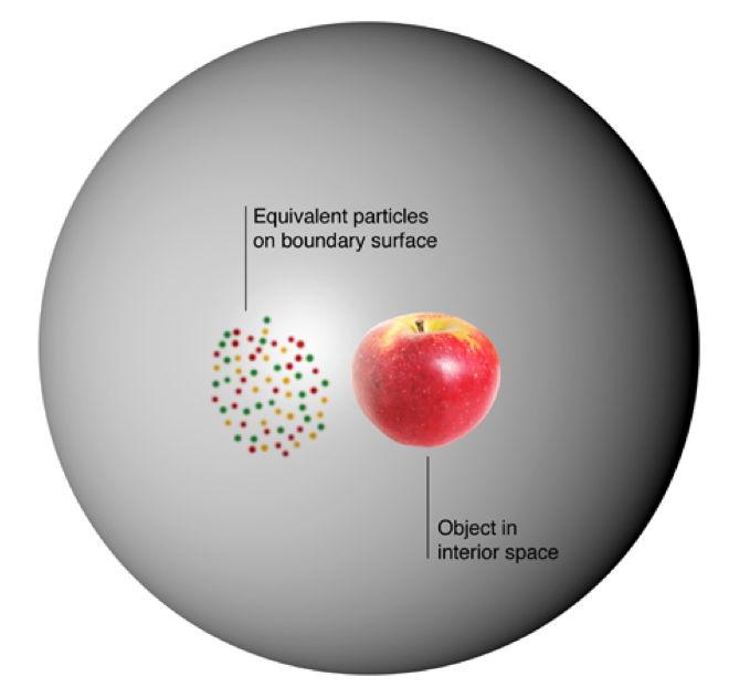 Selon le principe holographique appliqué au trou noir, l'information contenue à l'intérieur du trou noir (par exemple dans une pomme) est entièrement codée sur la surface du trou noir.
