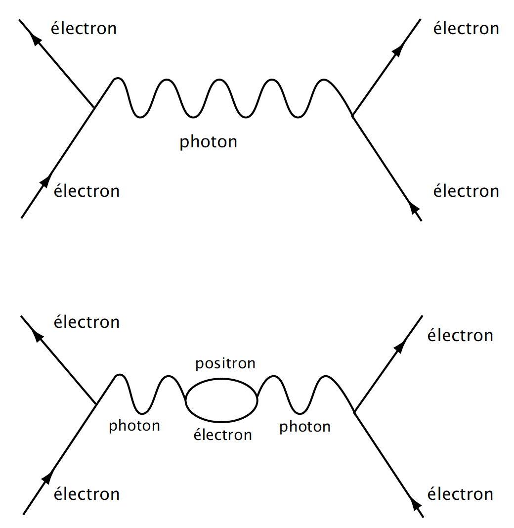 Diagramme de Feynman. Lorsque deux particules (ici deux électrons venant du bas) interagissent, elles peuvent le faire « simplement », en échangeant un seul photon (schéma du haut). Mais ce photon peut lui-même se matérialiser puis de dématérialiser en chemin. Sur le schéma du bas, par exemple, il crée une paire électron-positron qui recrée ensuite le photon. Si l'on tient compte de cette aventure, la description de l'interaction des deux électrons de départ n'est plus la même. Cela n'est en fait que la « première correction ». En effet, il peut arriver au photon des histoires beaucoup plus compliquées qui représentent des corrections d'ordre 2,3,4… La physique quantique exige de tenir compte de l'infinité de ces corrections pour le moindre calcul. Cette difficulté considérable a conduit à incorporer à la physique quantique l'idée de renormalisation.