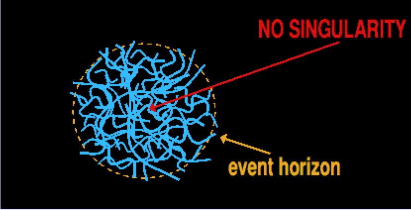 Un trou noir quantique peut être considéré comme un gaz de cordes confiné dans l'horizon des événements, et dépourvu de singularité centrale.