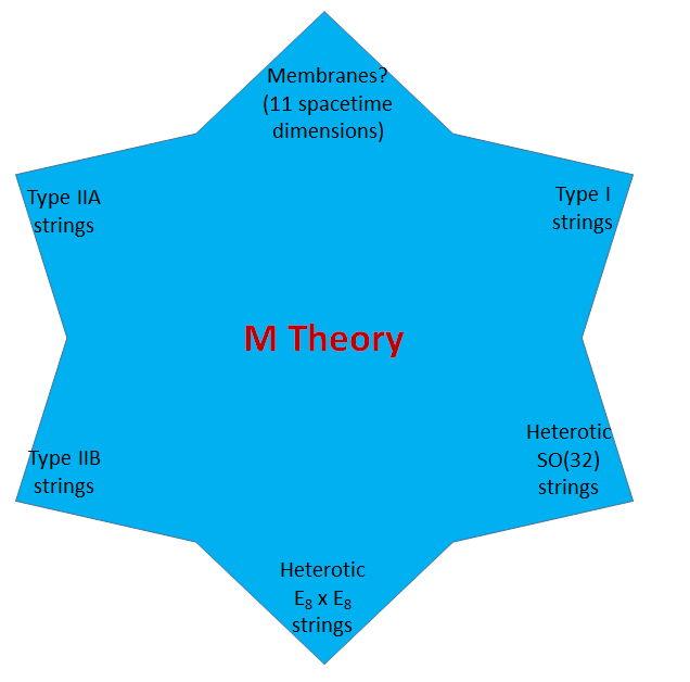 Ce diagramme en étoile résume les dualités entre les 5 théories des cordes en dimension 10, la théorie des branes en dimension 11 et la très hyptohétique théorie-mère (M-theory) censée les toutes les englober.