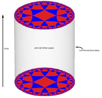 L'esapce anti-de Sitter en dimension 3 se présente comme un empilement de disques hyperboliques, chacun représentant l'état d'un univers 2D à un instant donné. L'espace-temps 3D qui en résulte resemble à un cylindre solide.