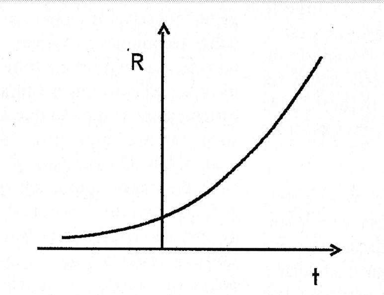 Le modèle cosmologique découvert en 1917 par de Sitter donne lieu à une accélération permanente de l'expansion de l'espace, due à une constante cosmologique positive.